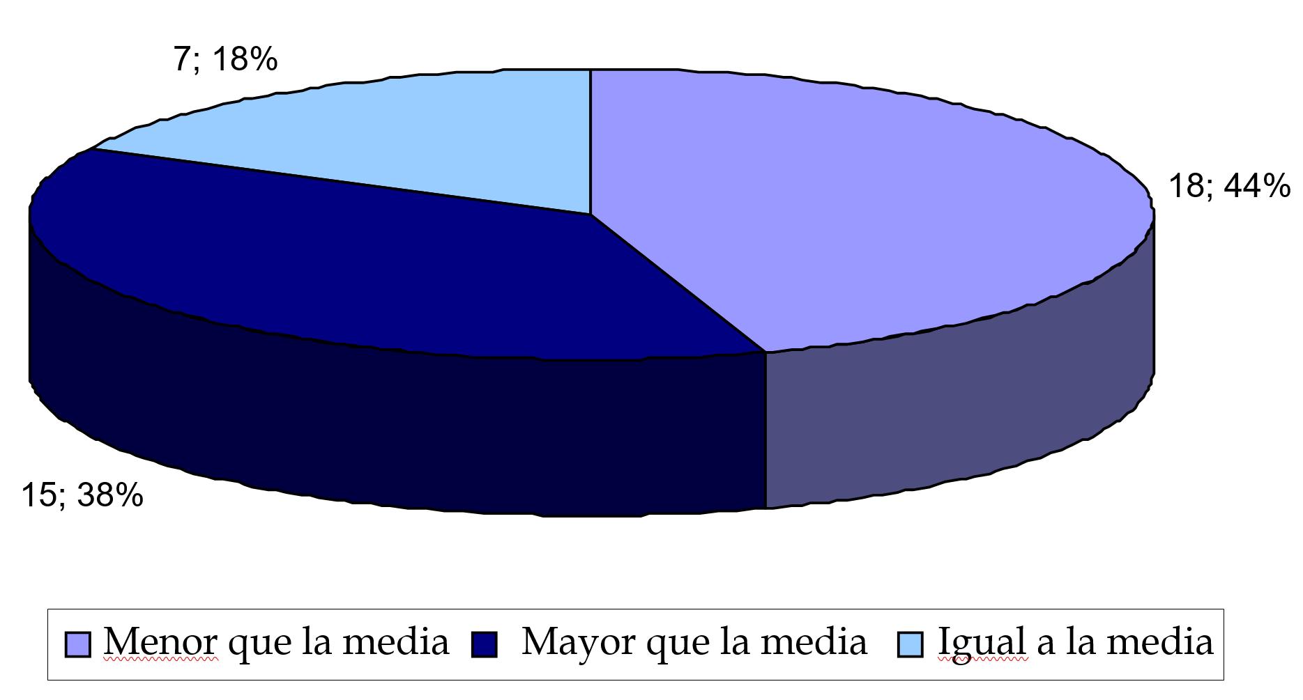 cap 5 gráfico 4