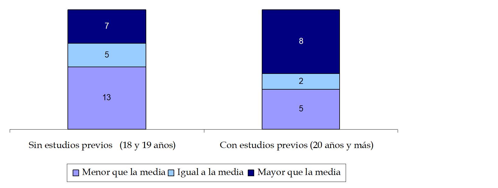 cap 5 gráfico 5
