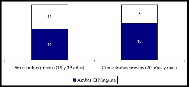 cap 5 gráfico 6