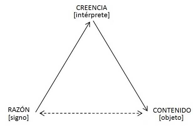 Fig 3_Modelo peirceano de las capacidades conceptuales.jpg