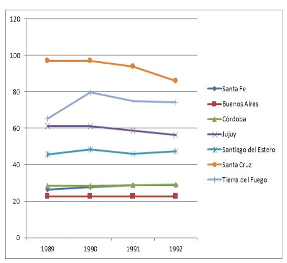 Gráfico N° 2. Cantidad de empleados públicos c/1000 hab. (1989-1992)