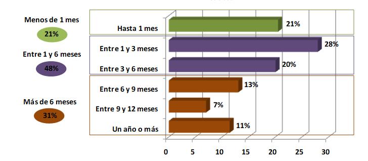 7.grafico15