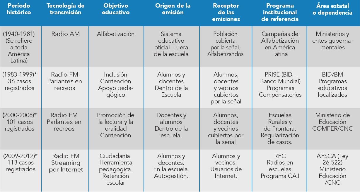 Periodización, cuadro_page-0001