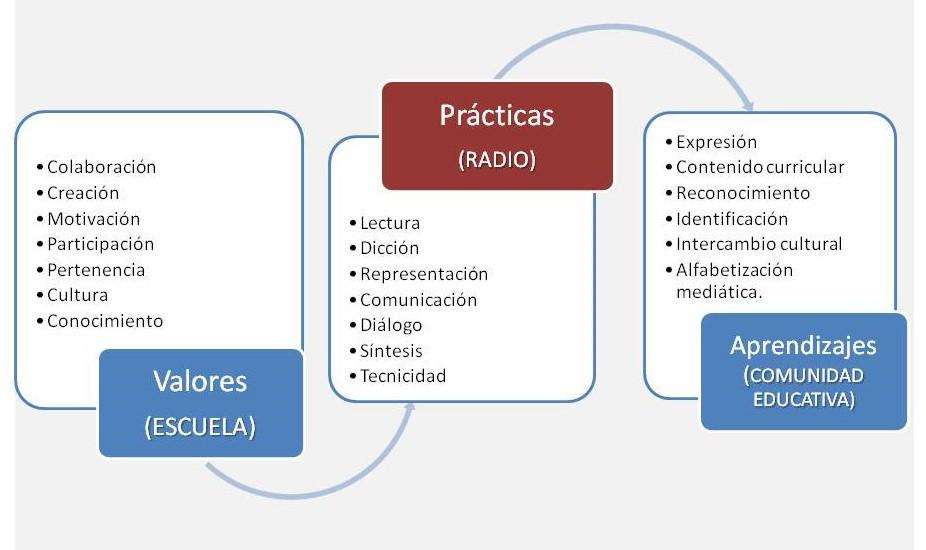 Grafico valores y prácticas.jpg