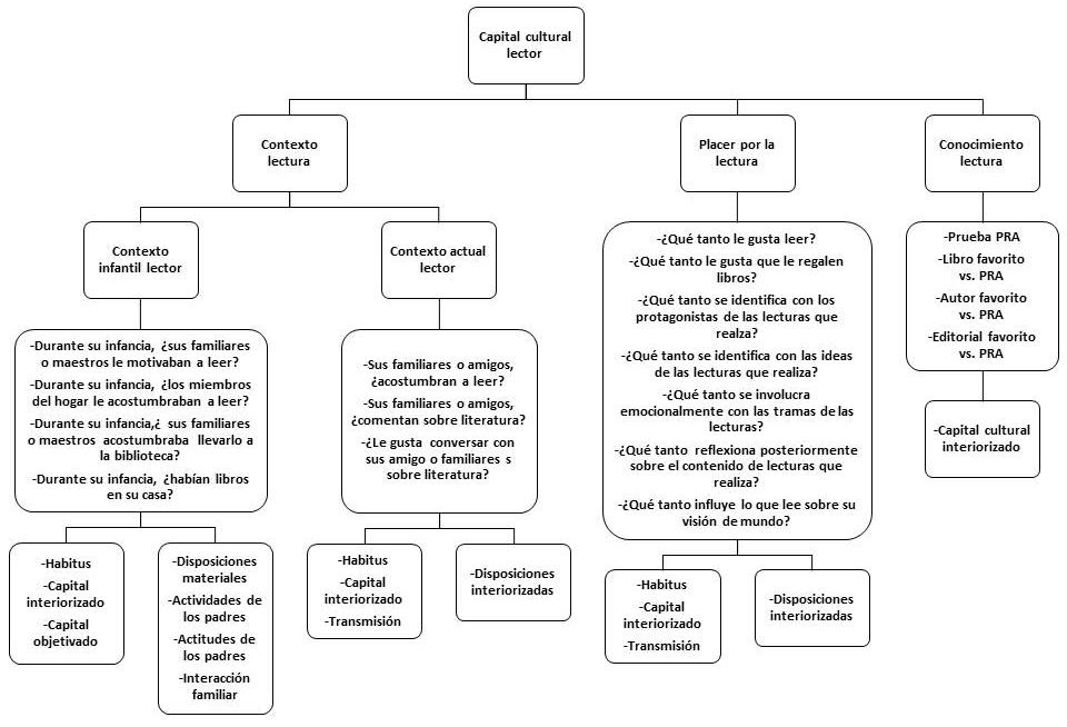 DIAGRAMA1. OROZCO & BARAHONA
