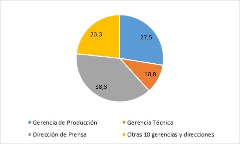 grafico 22