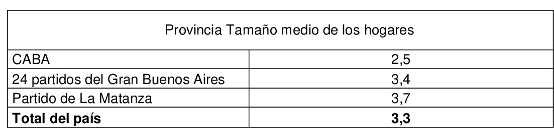 Provincia-Tamaño-medio-de-los-hogares